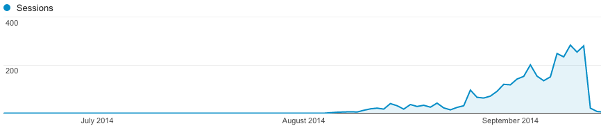 Search traffic in the first months 2/4