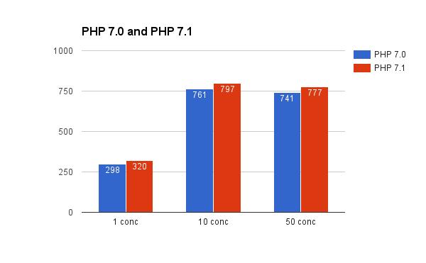 PHP 7.0 vs 7.1 Symfony Benchmark 3