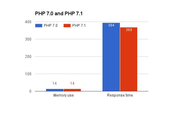 PHP 7.0 vs 7.1 Symfony Benchmark 1