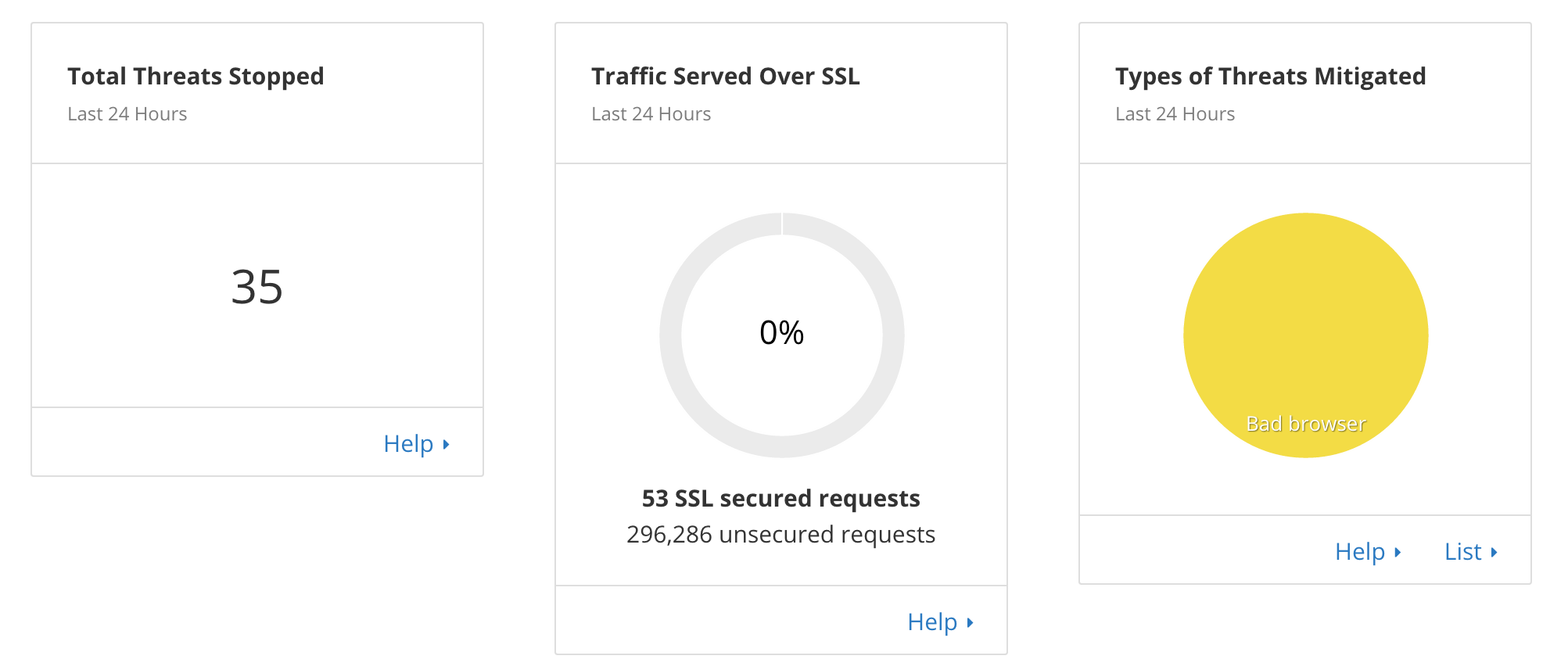 Sample Cloudflare statistics: Security
